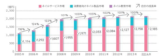 ネイルサロン市場の売上推移